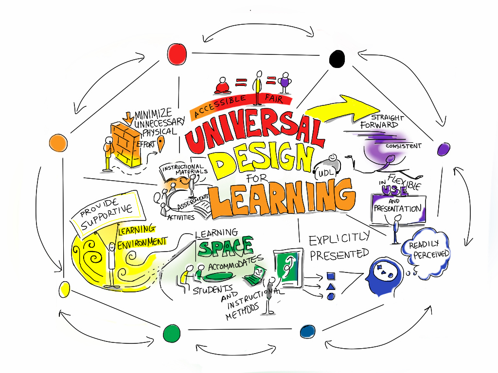 universal design for learning  Flipped Learning and UDL (Universal Design for Learning) | Flipped ...